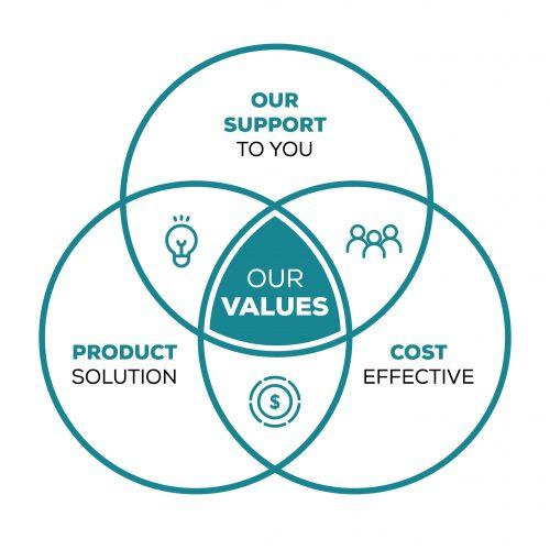 Firstline Our Values (Venn Diagram)_v3